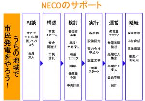 NECOnoSupport