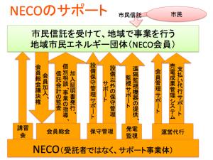 NECOnoSupport2