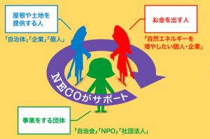 NECOstructure